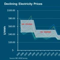 Declining Electricity Prices